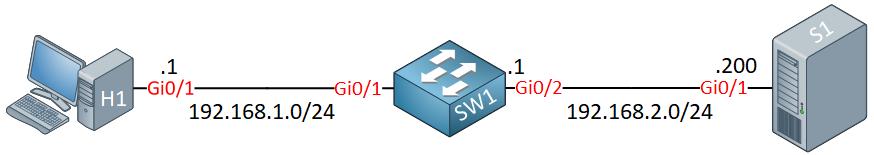 H1 Sw1 S1