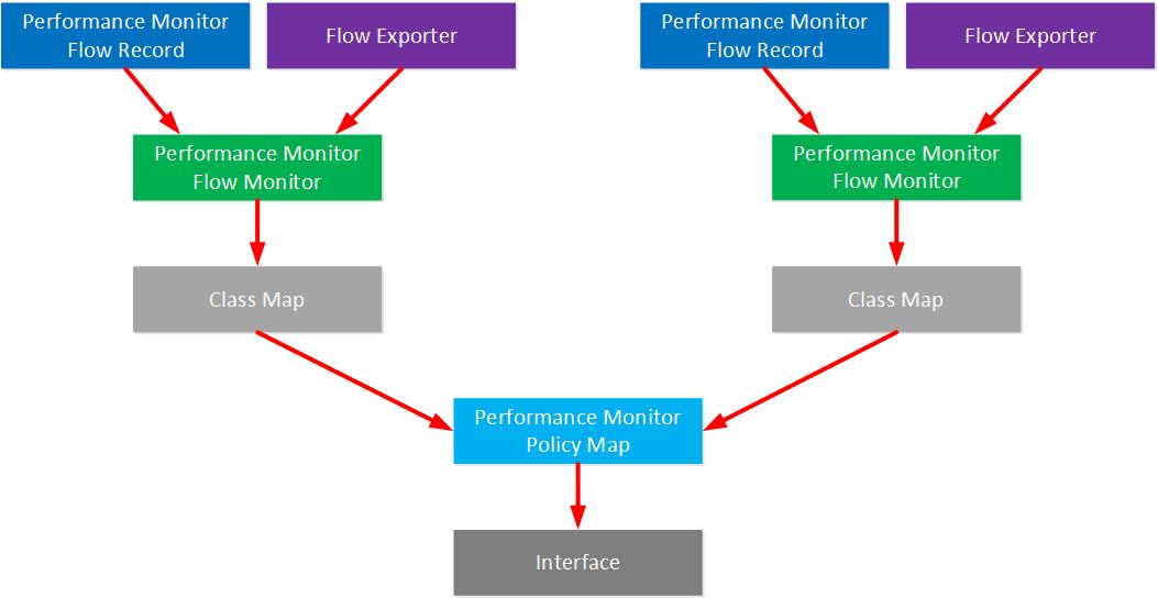 Cisco Performance Monitor   NetworkLessons com