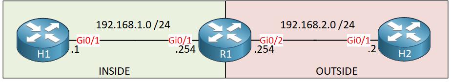 R1 H1 H2 Nat Inside Outside Source Topology