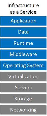 Cloud Service Models Iaas