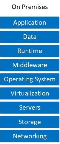 Cloud Service Models On Premises