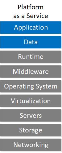 Cloud Service Models Paas