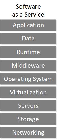 Cloud Service Models Saas