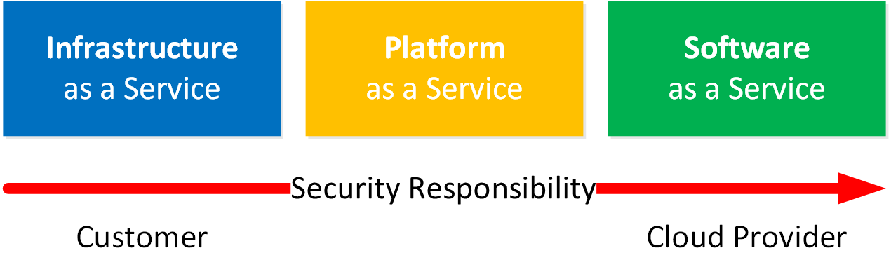 Cloud Service Models Security Responsibility
