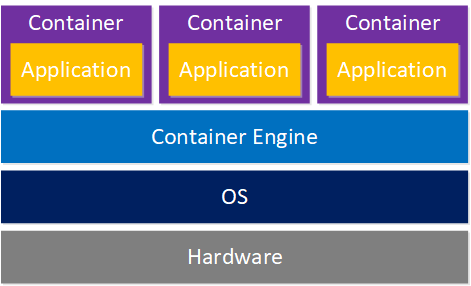 Container Virtualization Stack