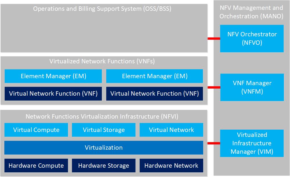 Etsi Nfv Framework