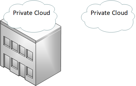 Private Cloud On Or Off Premise