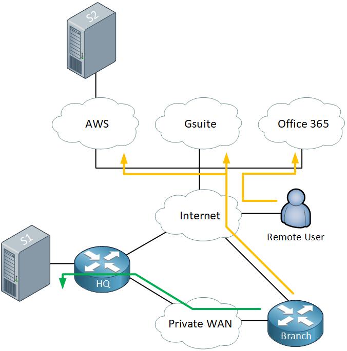 Hq Branch Remote User Cloud Internet Wan