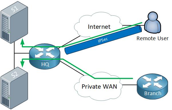Hq Branch Remote User Internet Wan
