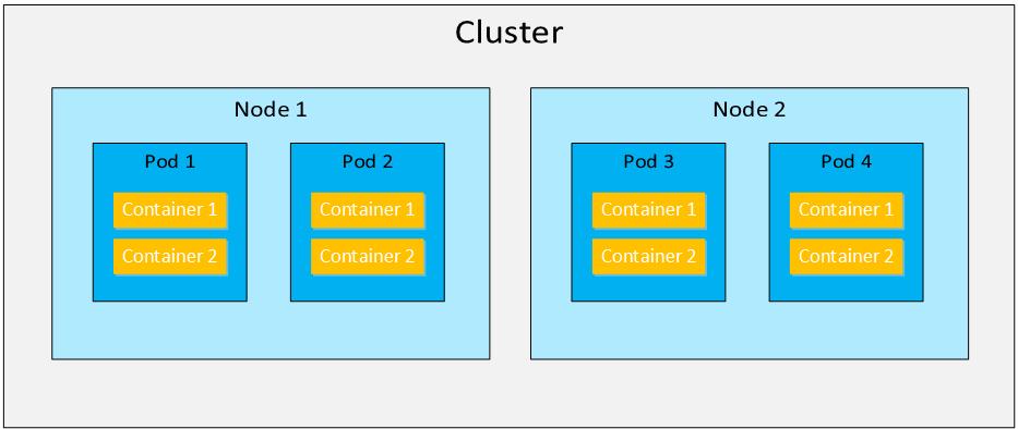 Kubernetes Cluster Node Pod