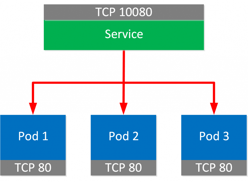 Kubernetes Service Pods Tcp Port