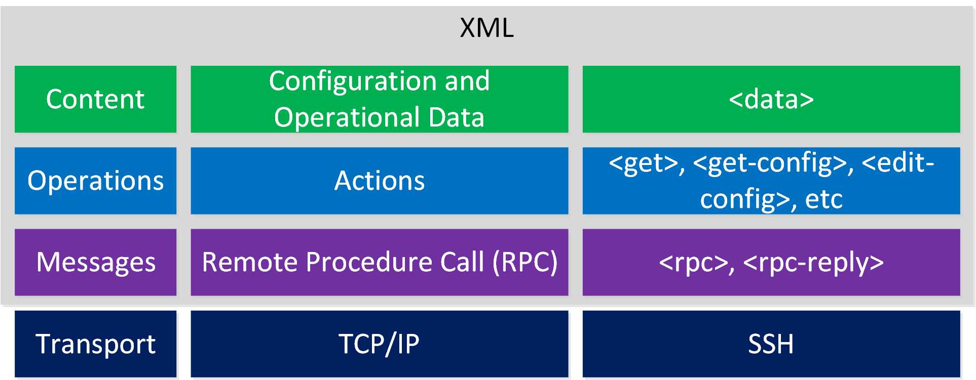 Netconf Protocol Layers