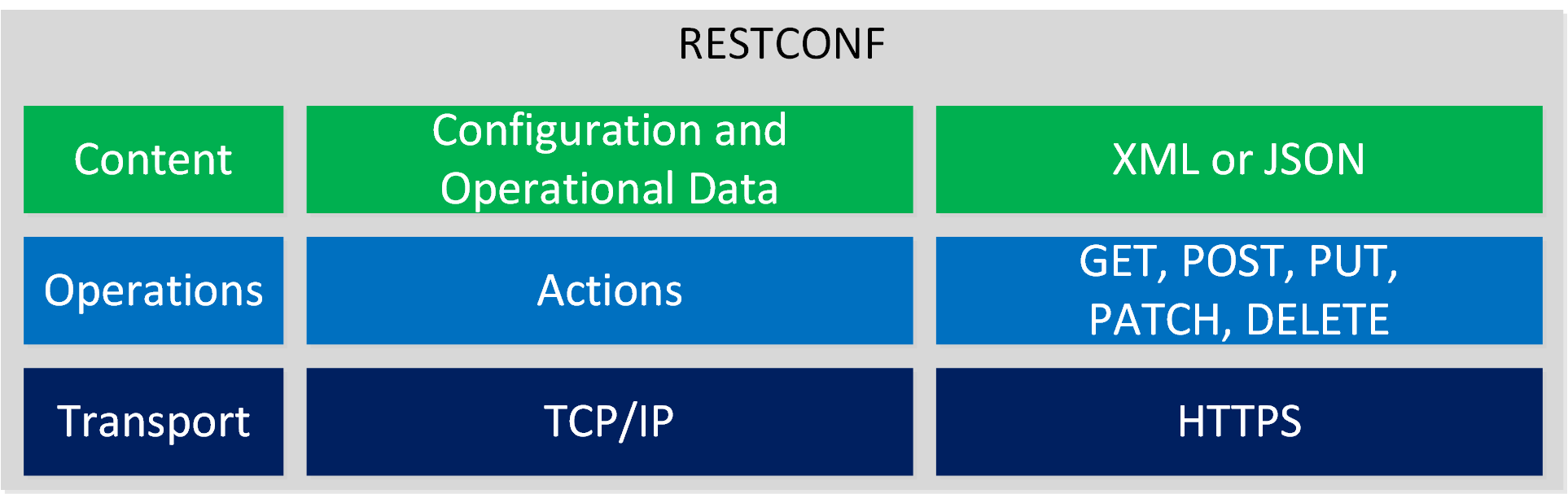 Restconf Protocol Stack