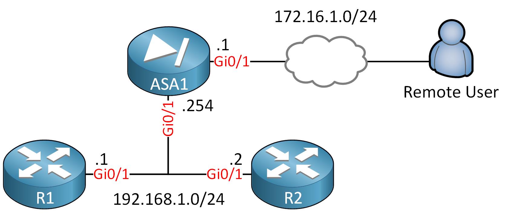Asa1 R1 R2 Remote User