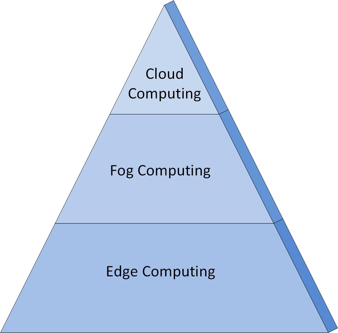 Pyramid Cloud Fog Edge Computing