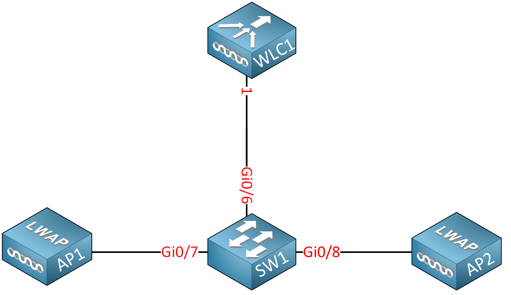 Sw1 Wlc1 Two Aps Lab Physical Topology