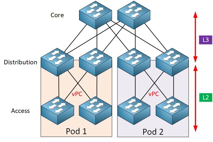Three Layer Architecture Model Cisco Vpc