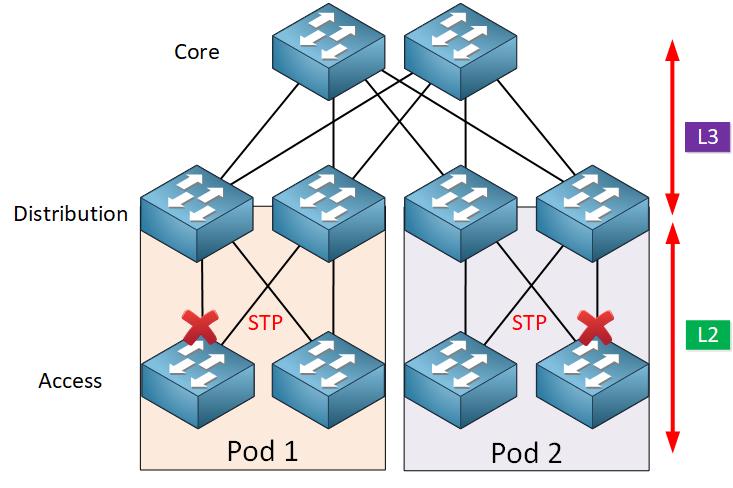 Three Layer Architecture Model Cisco