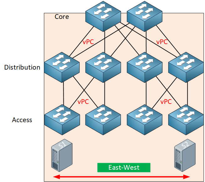 Three Layer Architecture Model East West Traffic