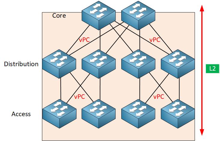 Three Layer Architecture Model L2 Domain