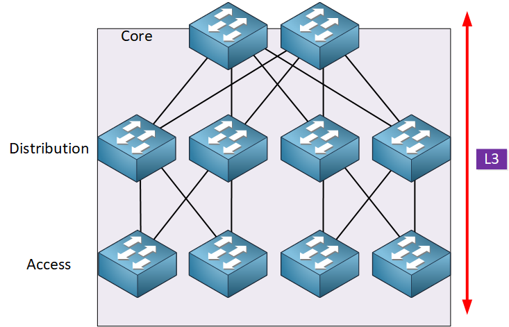 Three Layer Architecture Model L3 Topology