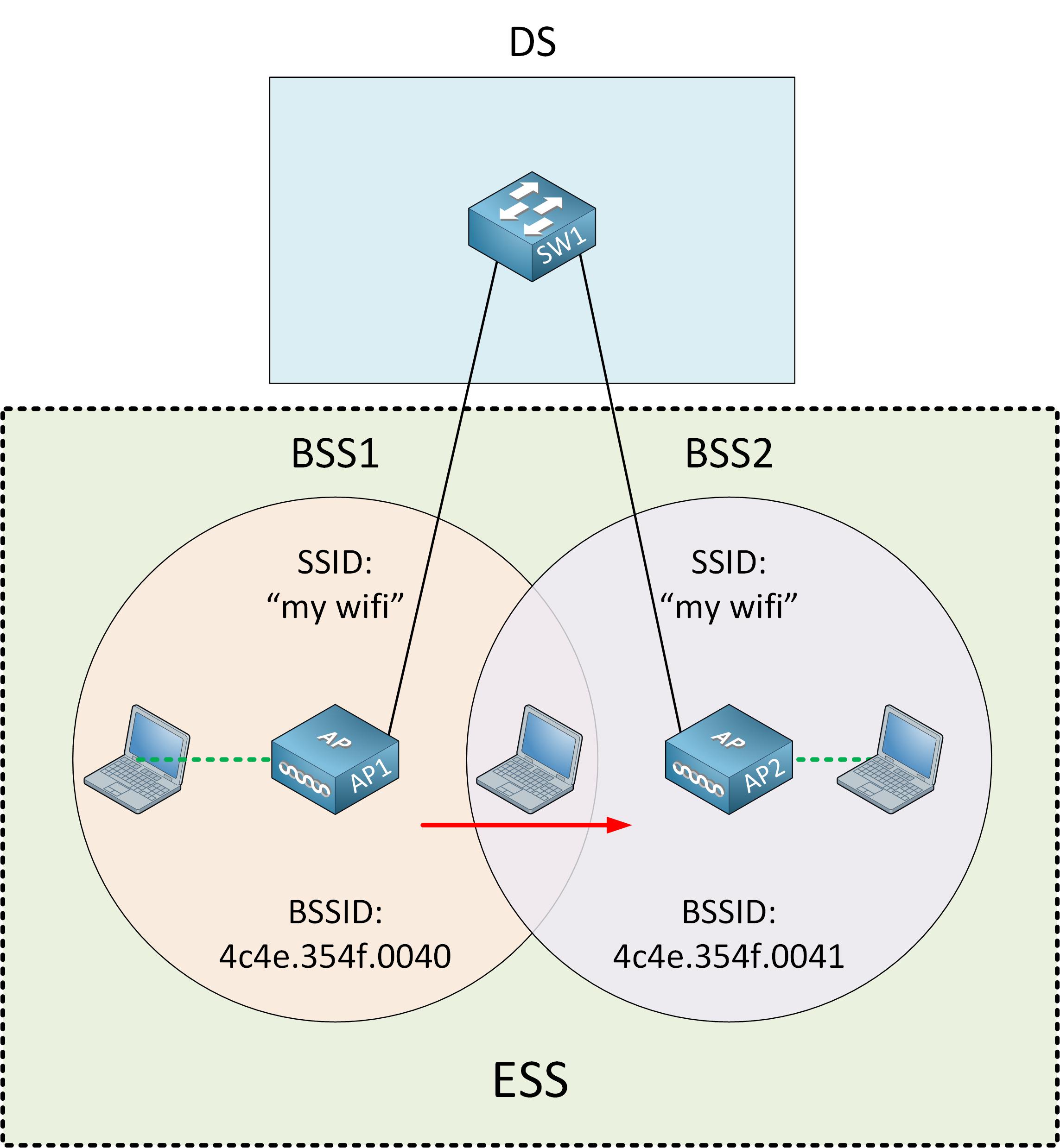 802 11 Service Set Ess Topology