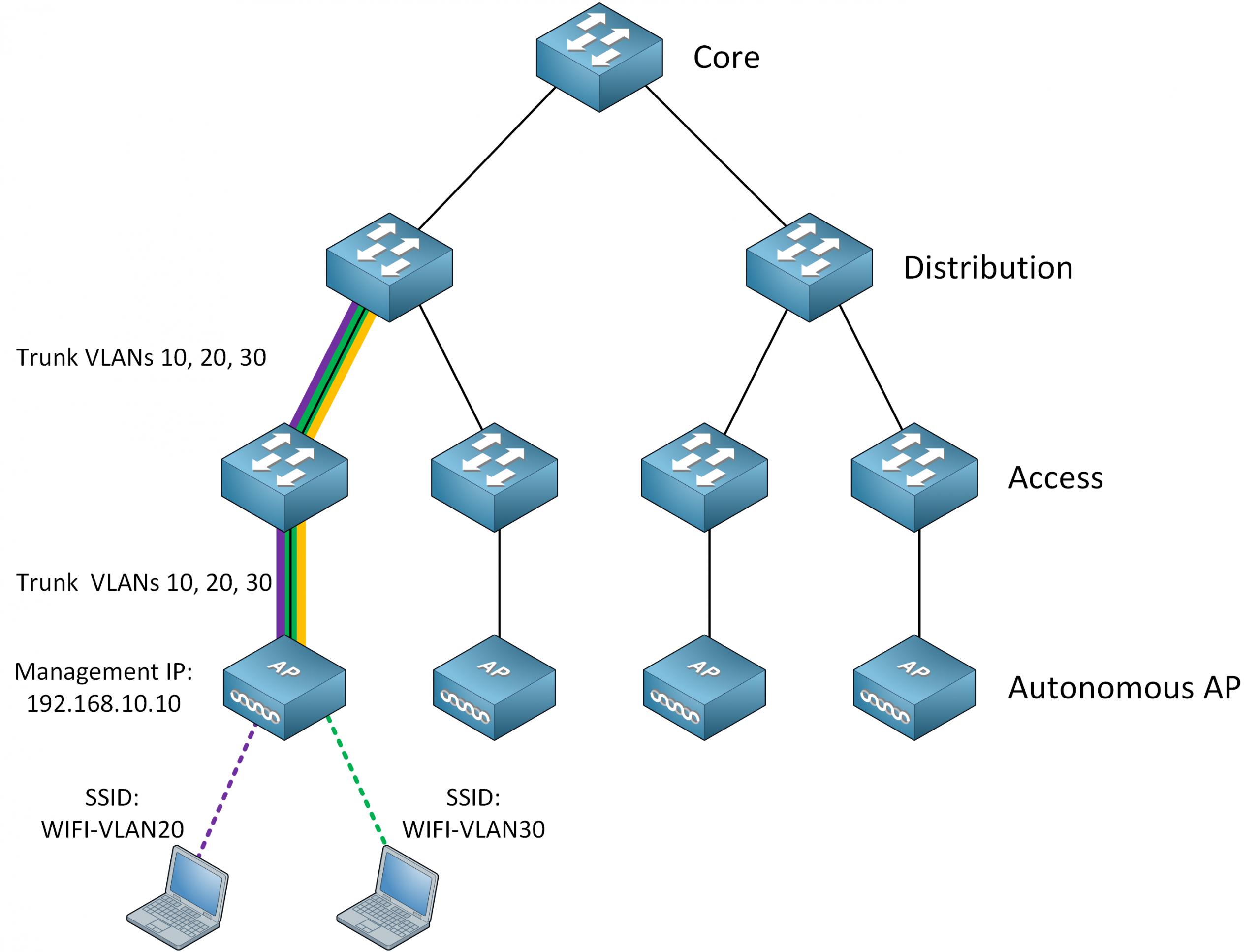 Cisco Architecture Autonomous Ap