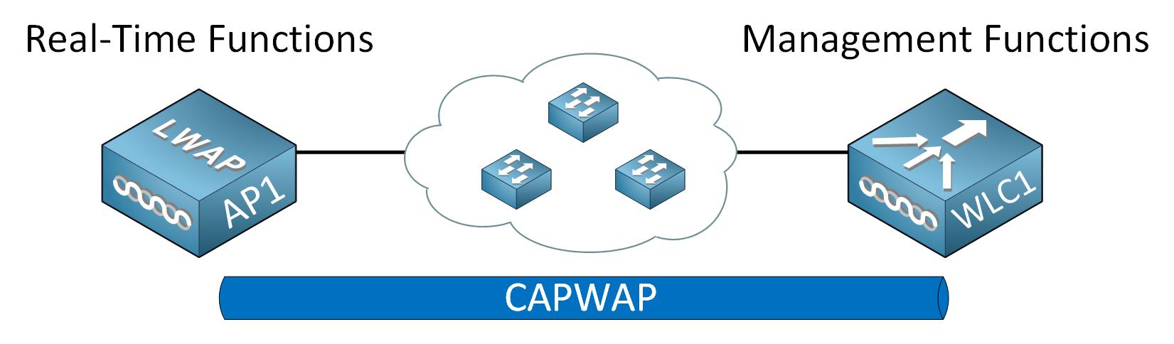 Cisco Architecture Wlc Ap Realtime Management Functions