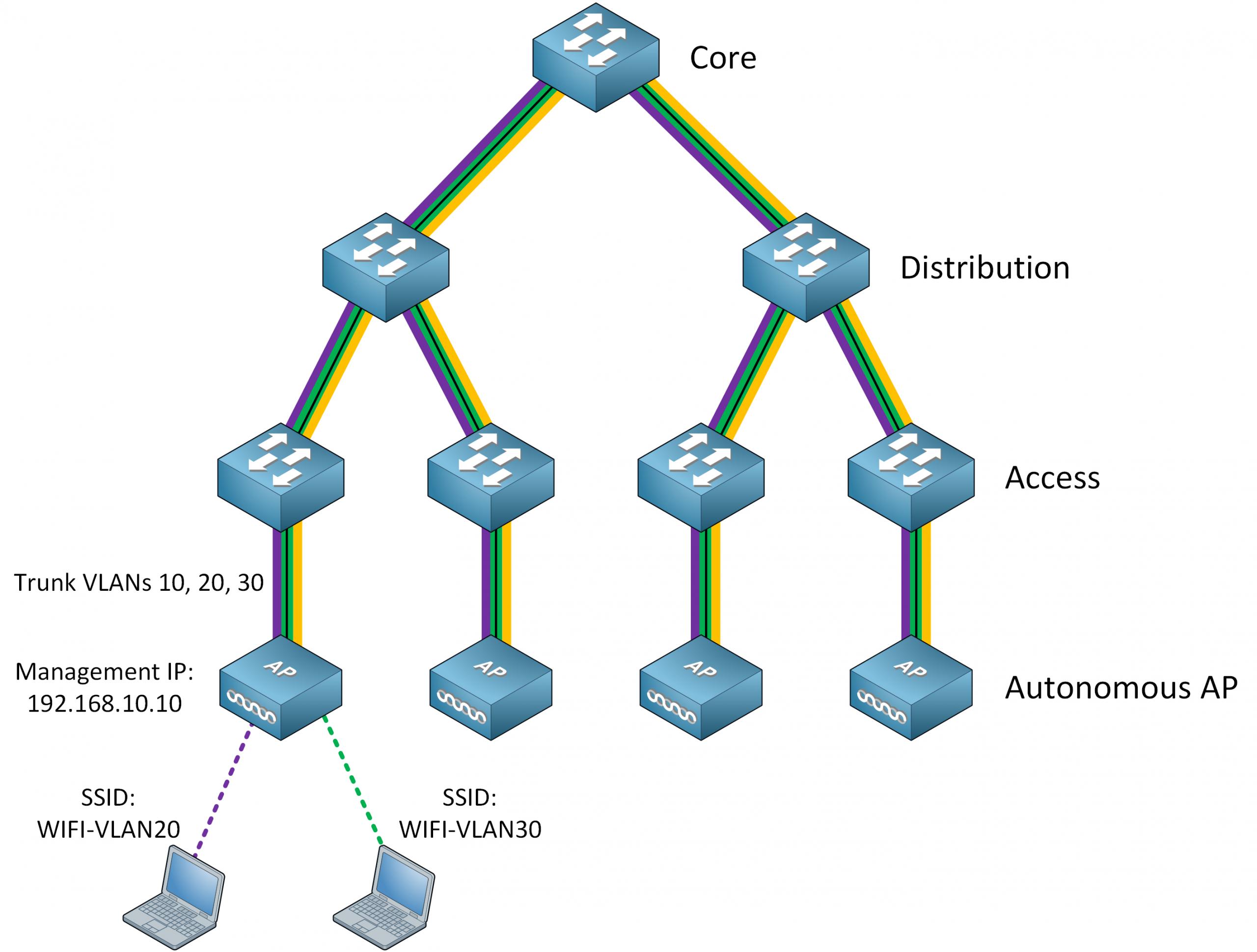 Cisco Wireless Architecture Autonomous Ap Stretched