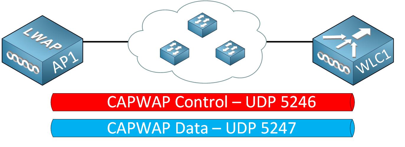 Cisco Wireless Architecture Capwap Control Data Tunnel