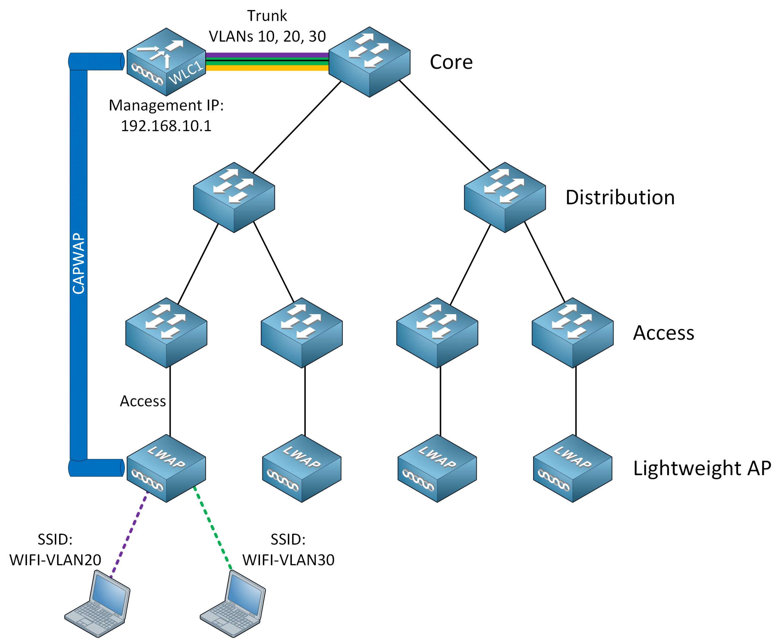 Cisco Wireless Architecture Lightweight Ap Wlc