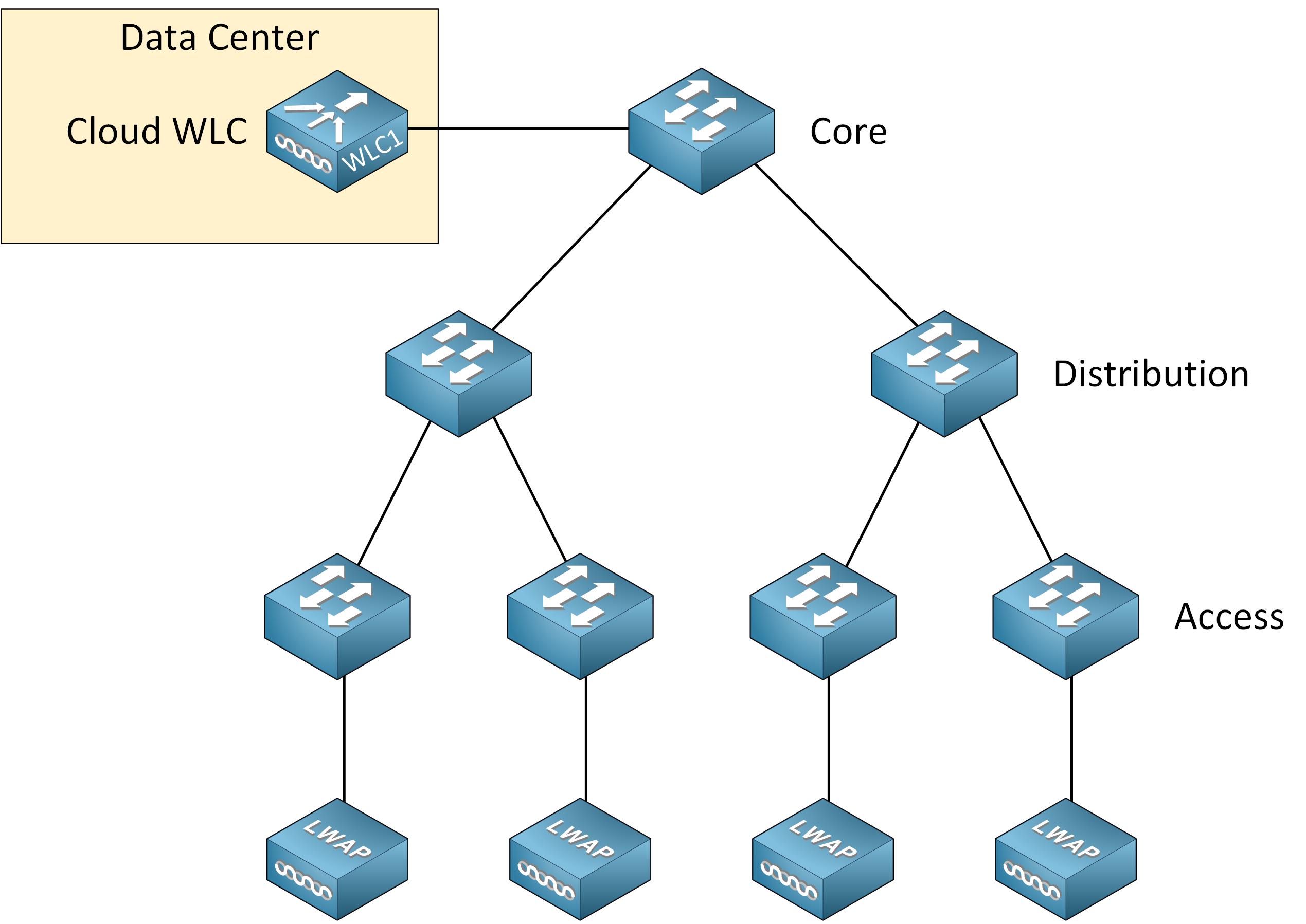 Cisco Wireless Deployment Cloud Wlc