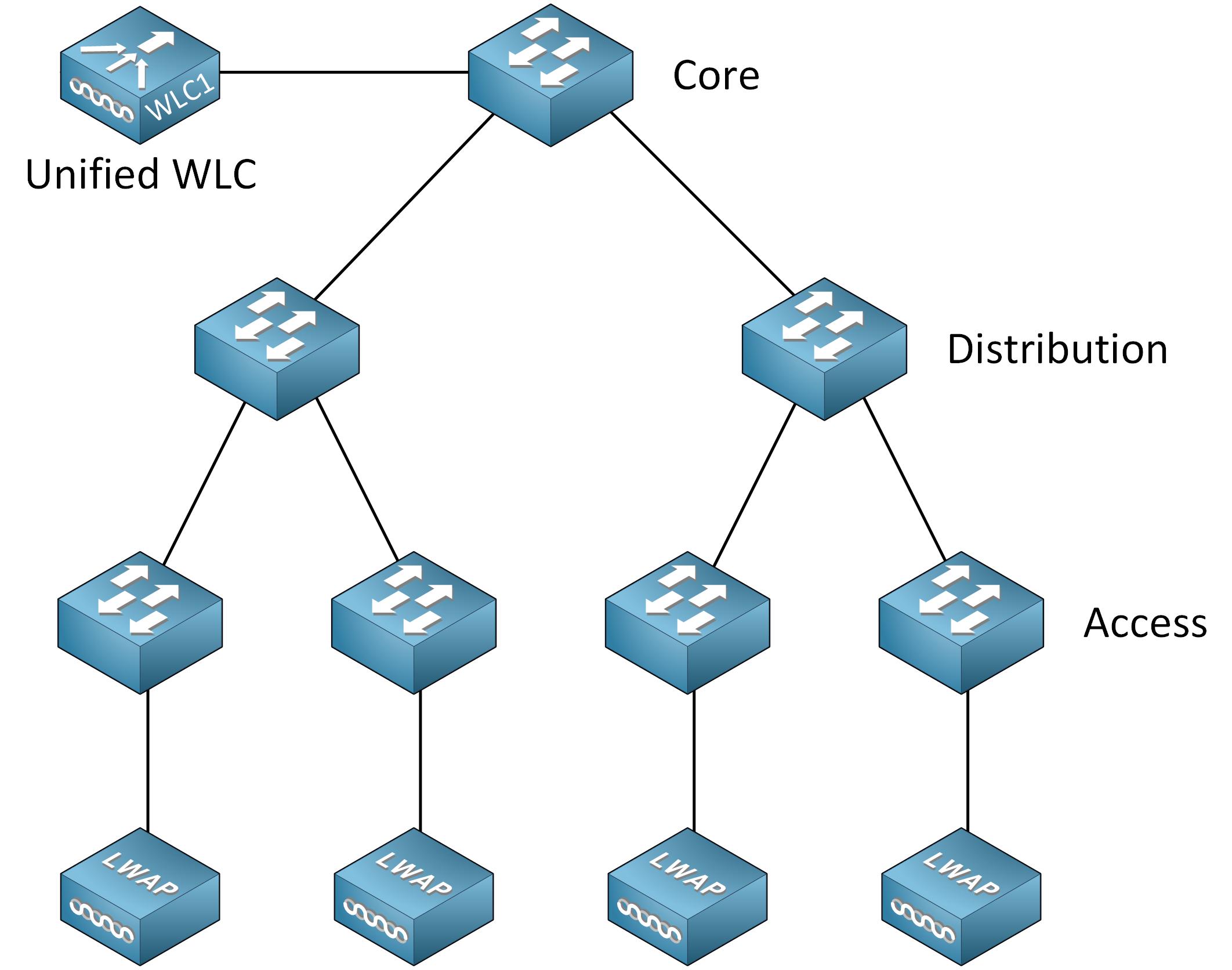 Cisco Wireless Deployment Unified Wlc