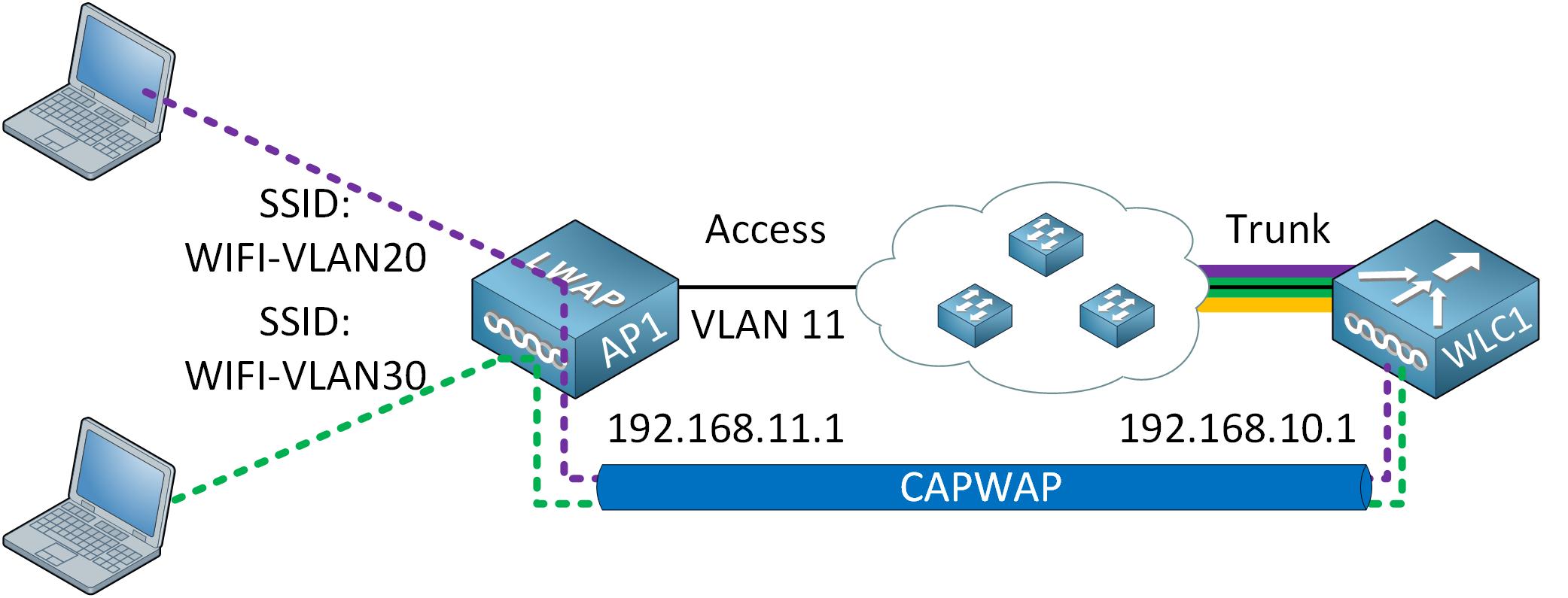 Wireless Architecture Capwap Tunnel Vlan