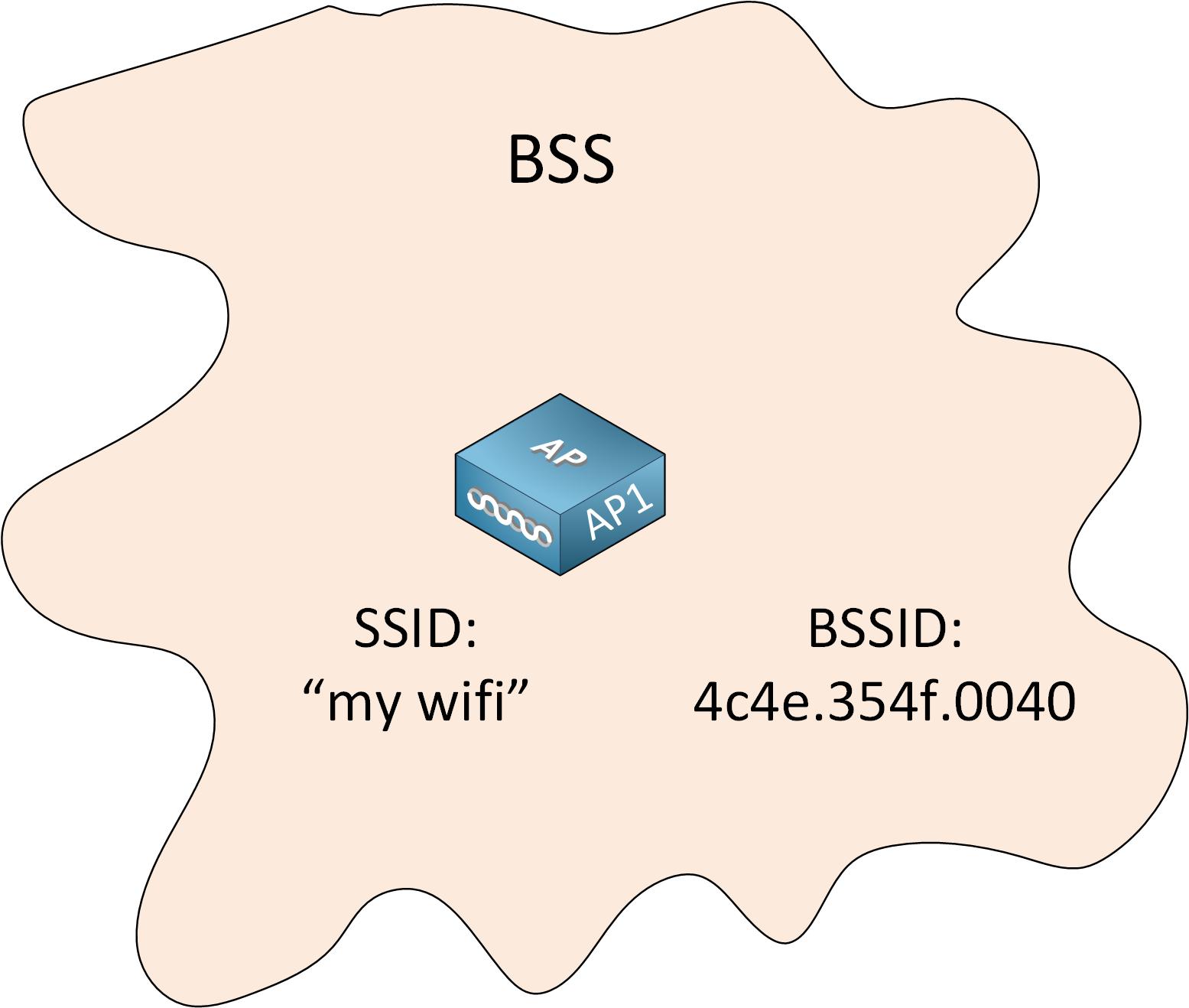 Wireless Lan Topology Bss Coverage