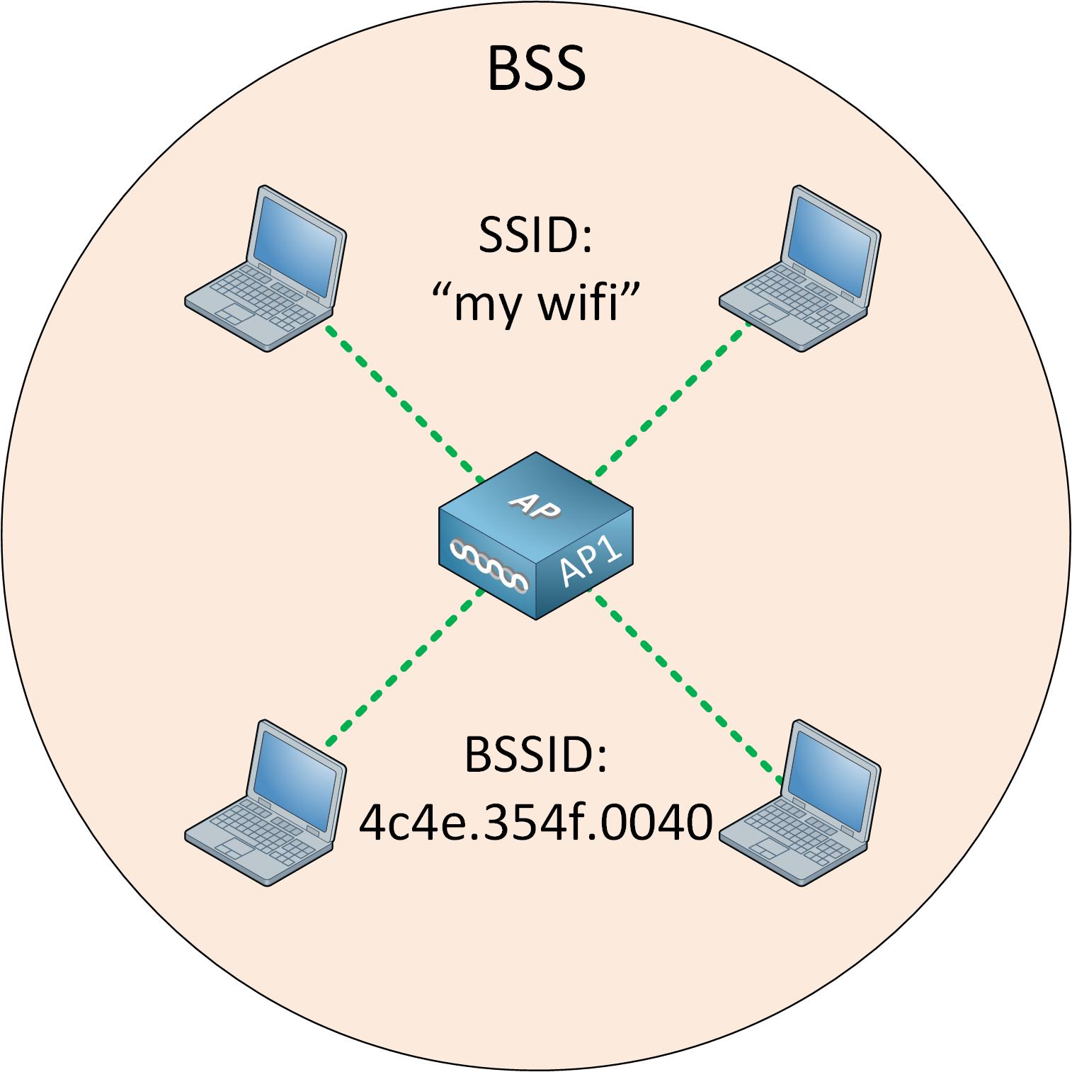 Wireless Lan Topology Bss Overview