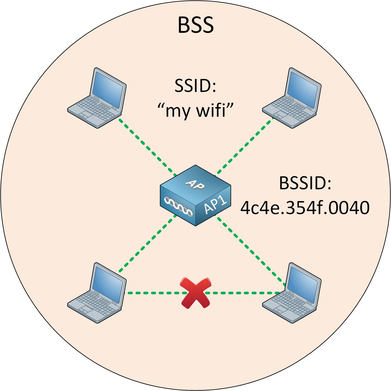Wireless Lan Topology Bss