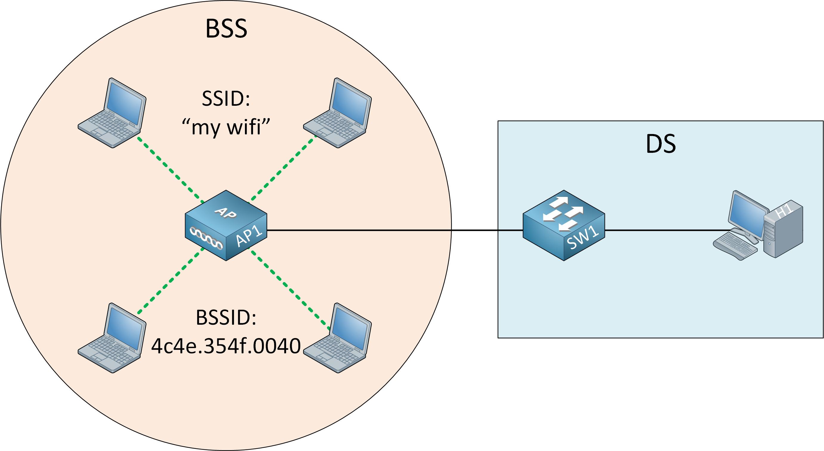 Wireless Lan Topology Distribution System