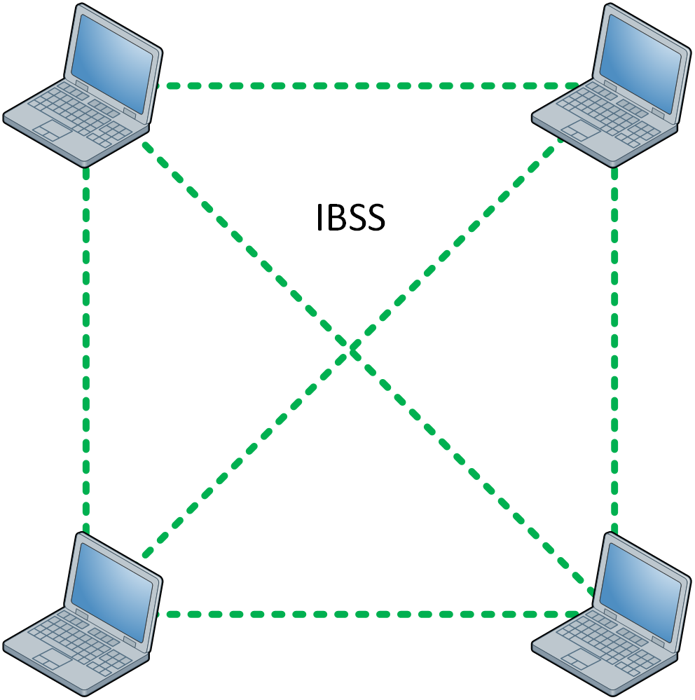 Wireless Lan Topology Ibss