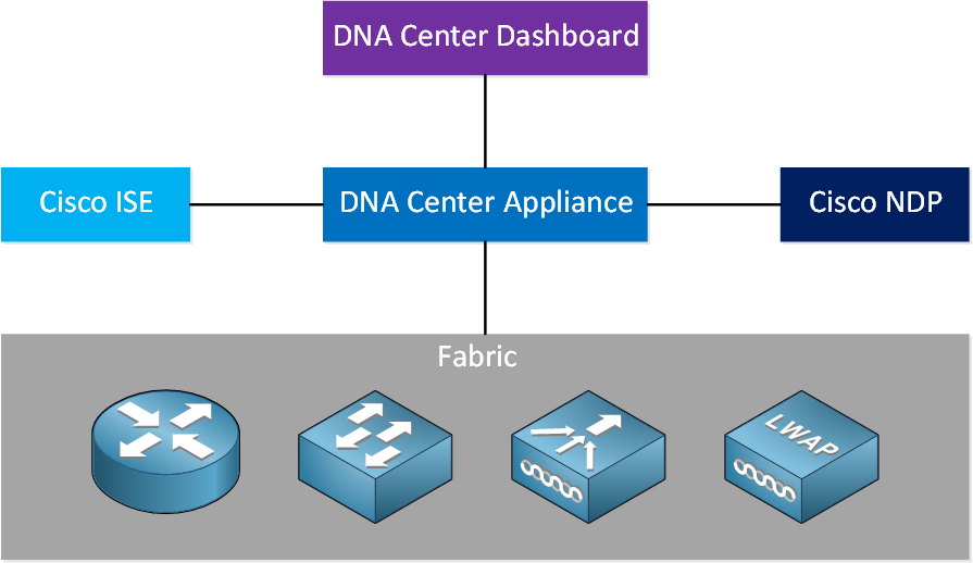 Cisco Sd Access Overview Components