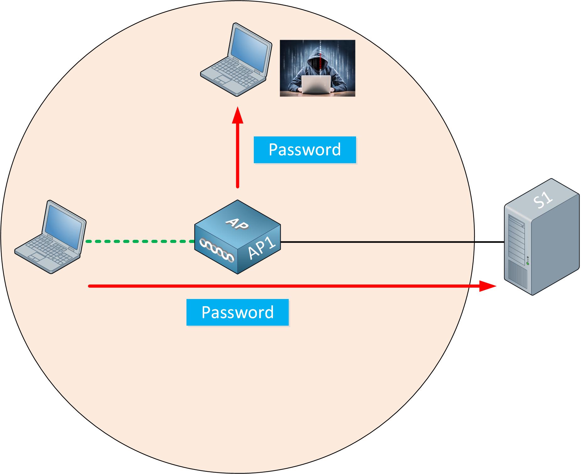 Wireless Attacker Captures Password
