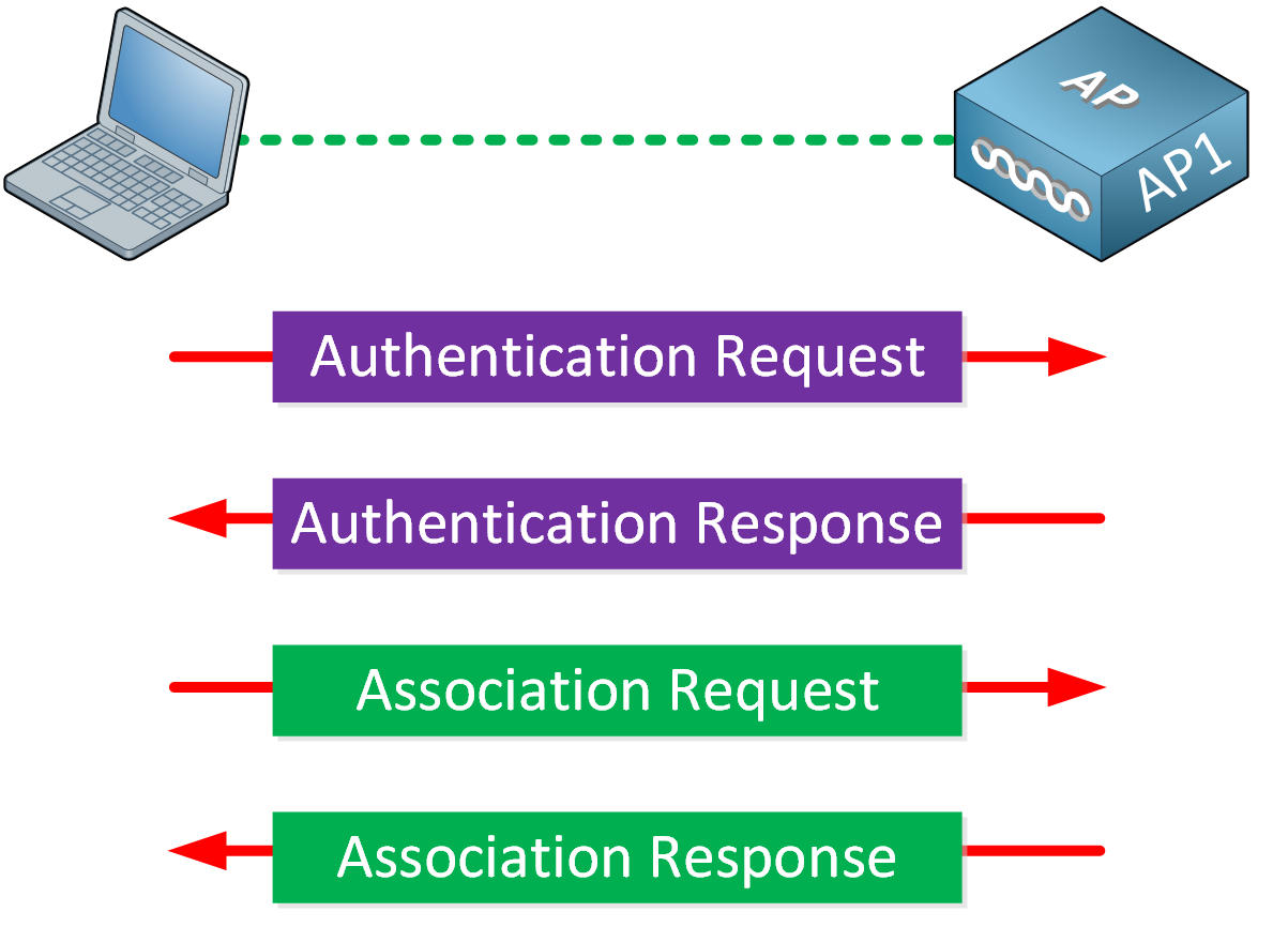 Wireless Open Authentication