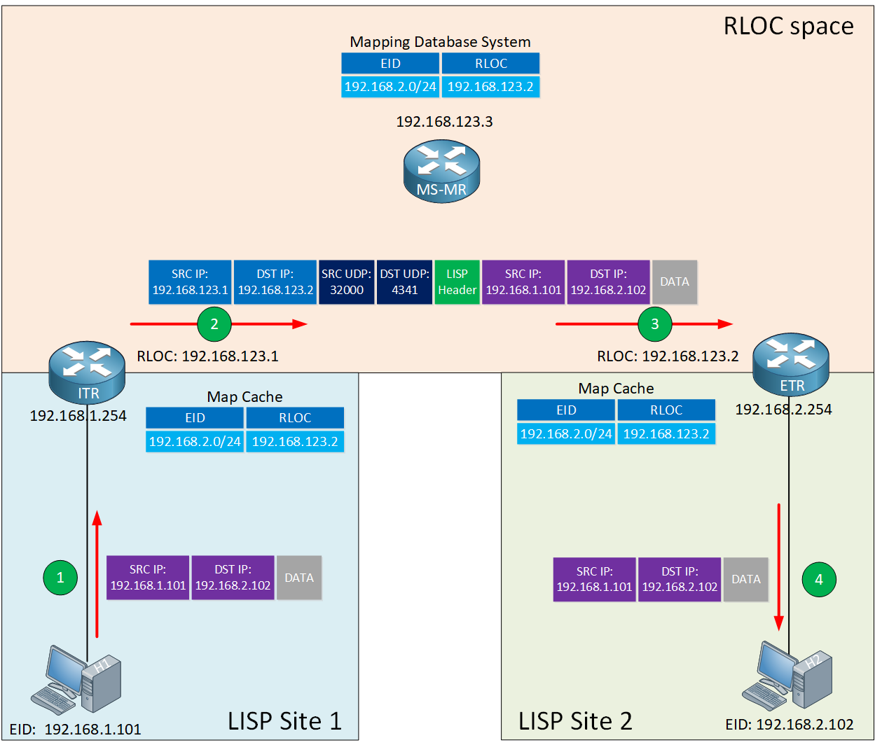 Lisp Data Path Encapsulation
