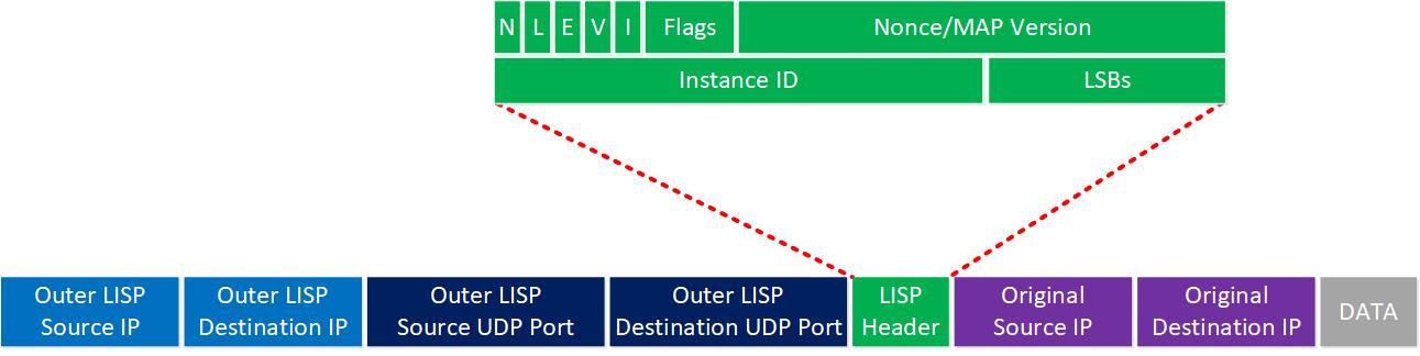 Lisp Header Fields