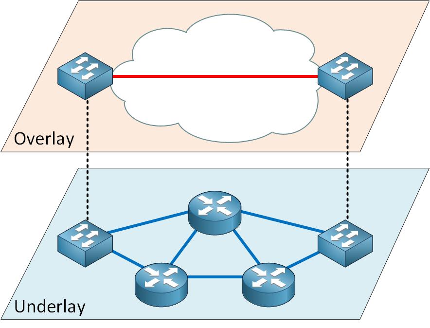 Overlay Underlay Network