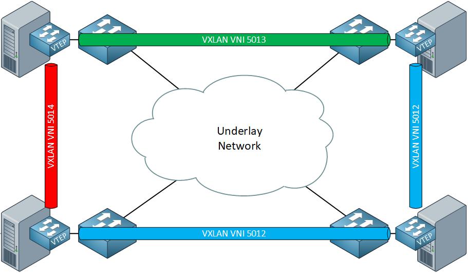Vxlan Vtep Software Hypervisor Virtual Switch
