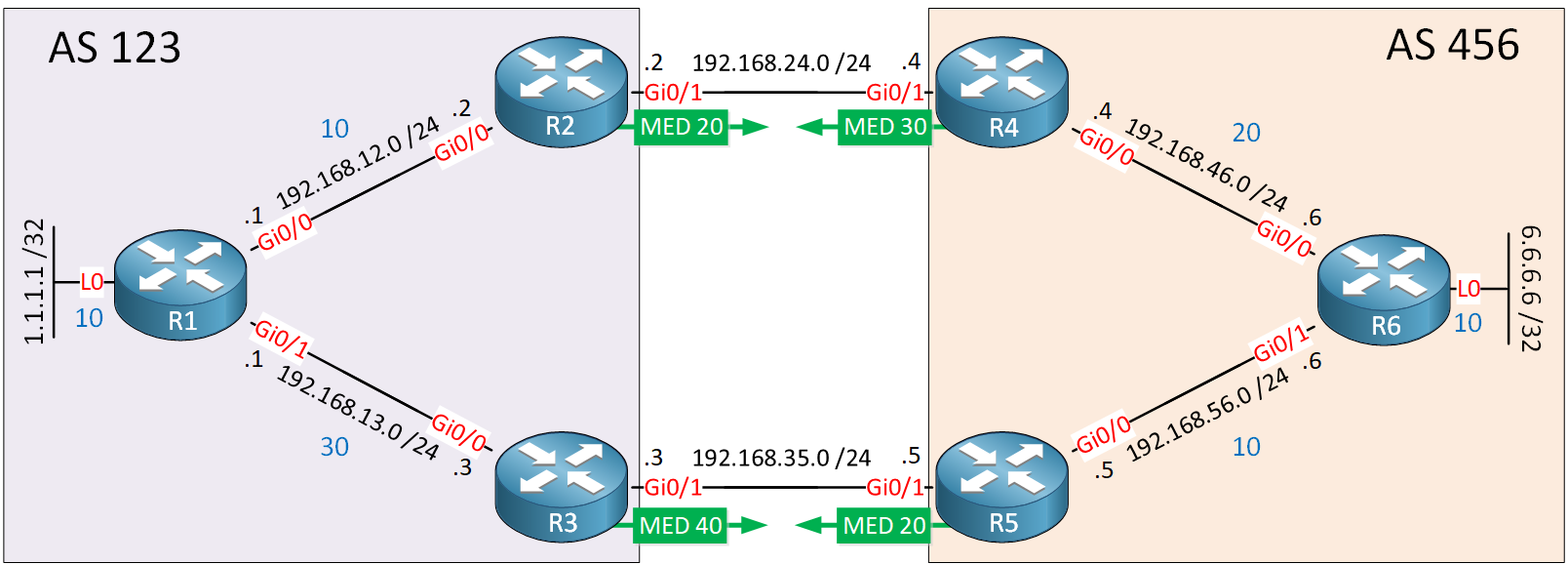 Bgp Aigp Med Example