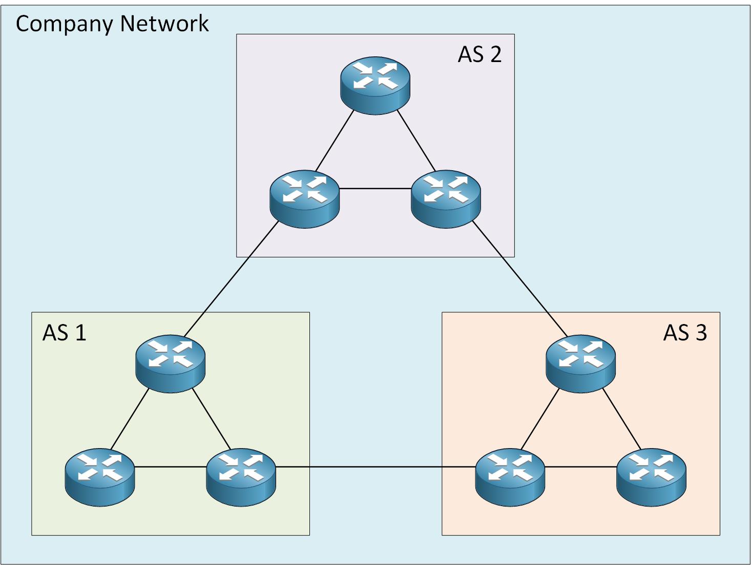 Company Network Multiple Bgp As