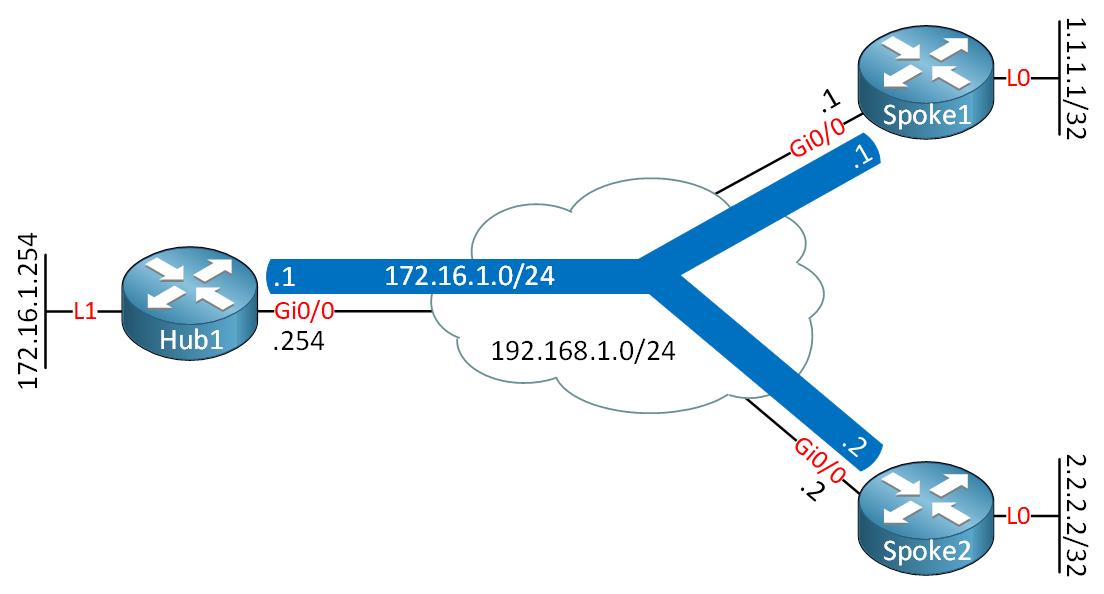 Flexvpn Hub Spoke Topology