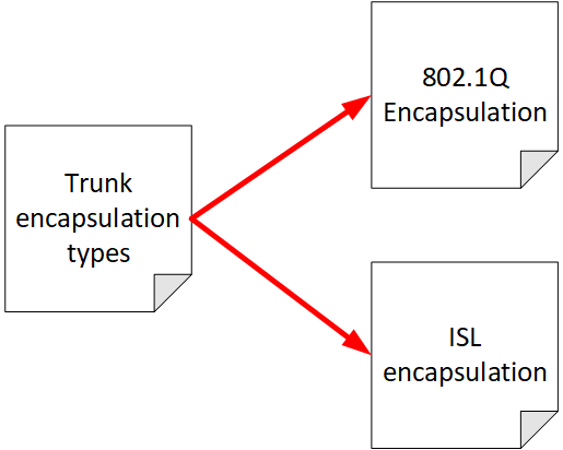 Note Linking Example Trunks